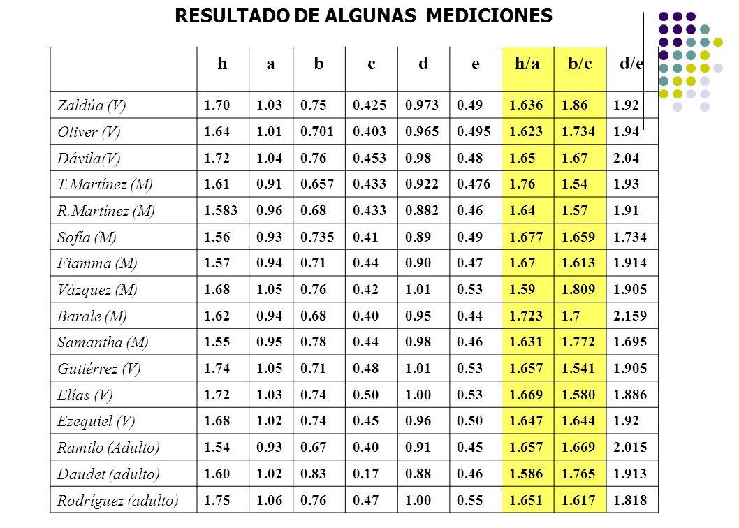 RESULTADO DE ALGUNAS MEDICIONES