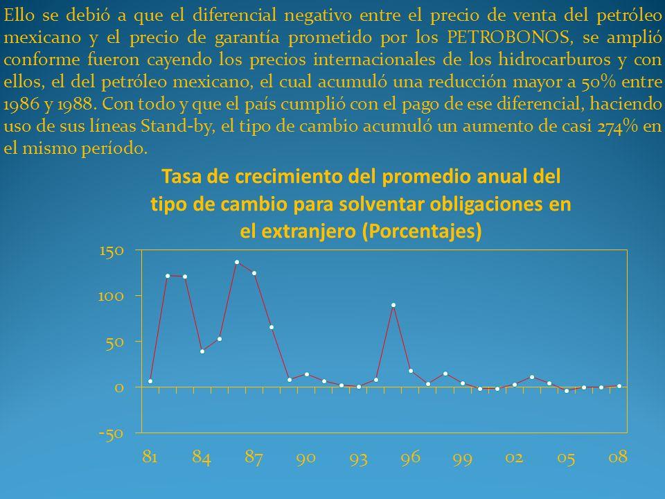 Ello se debió a que el diferencial negativo entre el precio de venta del petróleo mexicano y el precio de garantía prometido por los PETROBONOS, se amplió conforme fueron cayendo los precios internacionales de los hidrocarburos y con ellos, el del petróleo mexicano, el cual acumuló una reducción mayor a 50% entre 1986 y 1988.