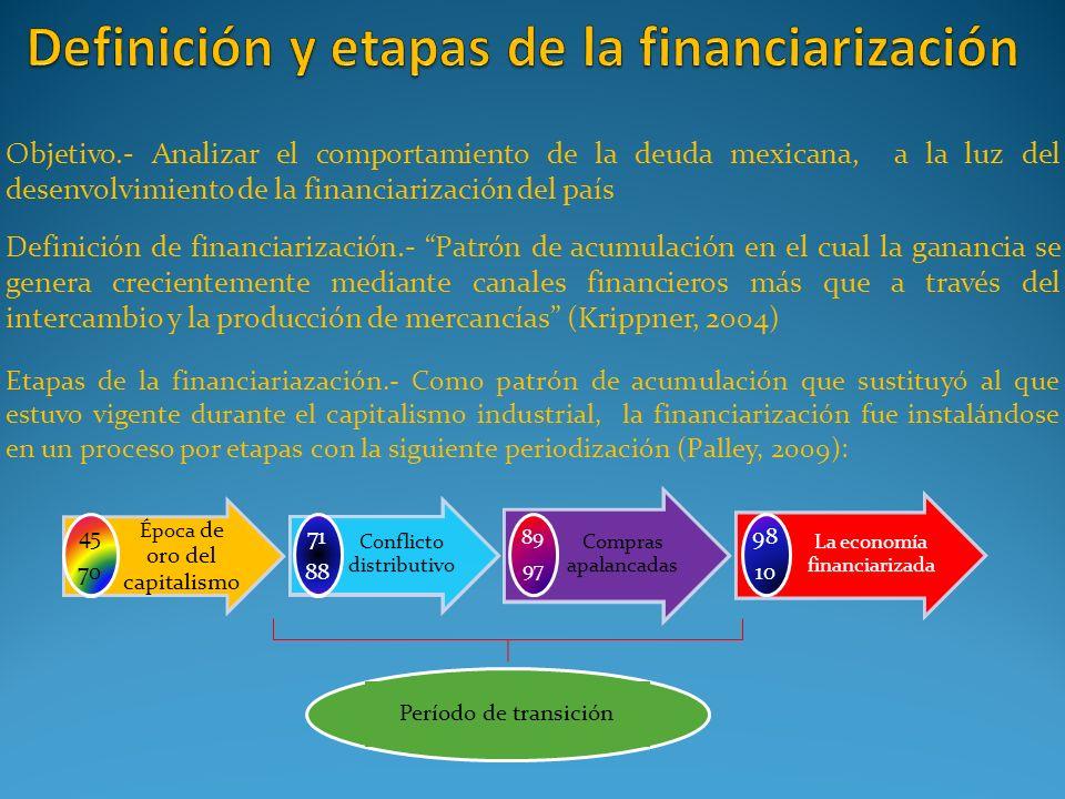 Definición y etapas de la financiarización