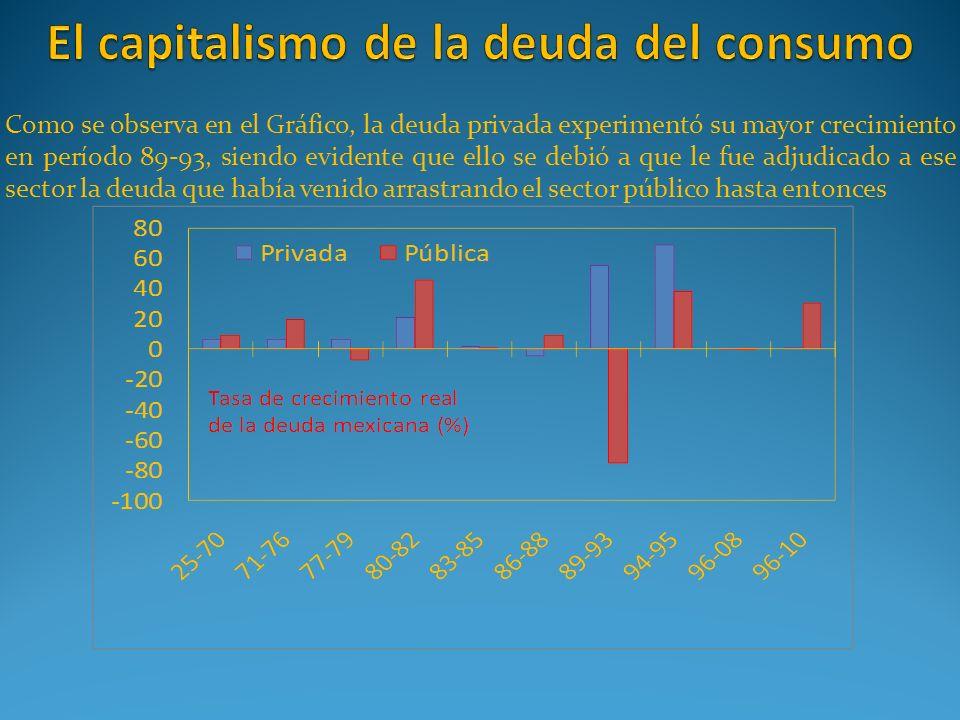 El capitalismo de la deuda del consumo