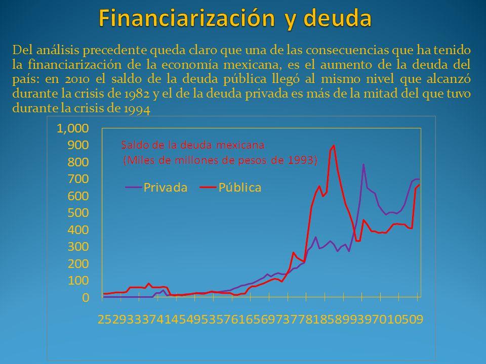 Financiarización y deuda