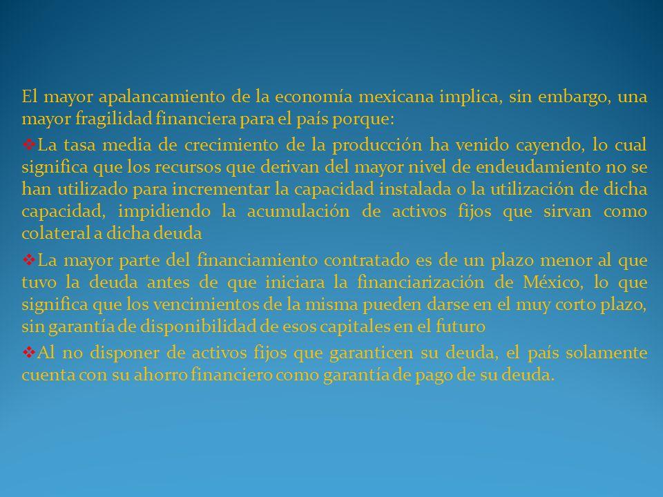 El mayor apalancamiento de la economía mexicana implica, sin embargo, una mayor fragilidad financiera para el país porque: