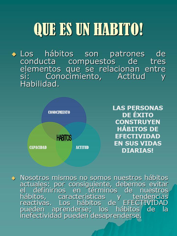 QUE ES UN HABITO! Los hábitos son patrones de conducta compuestos de tres elementos que se relacionan entre sí: Conocimiento, Actitud y Habilidad.