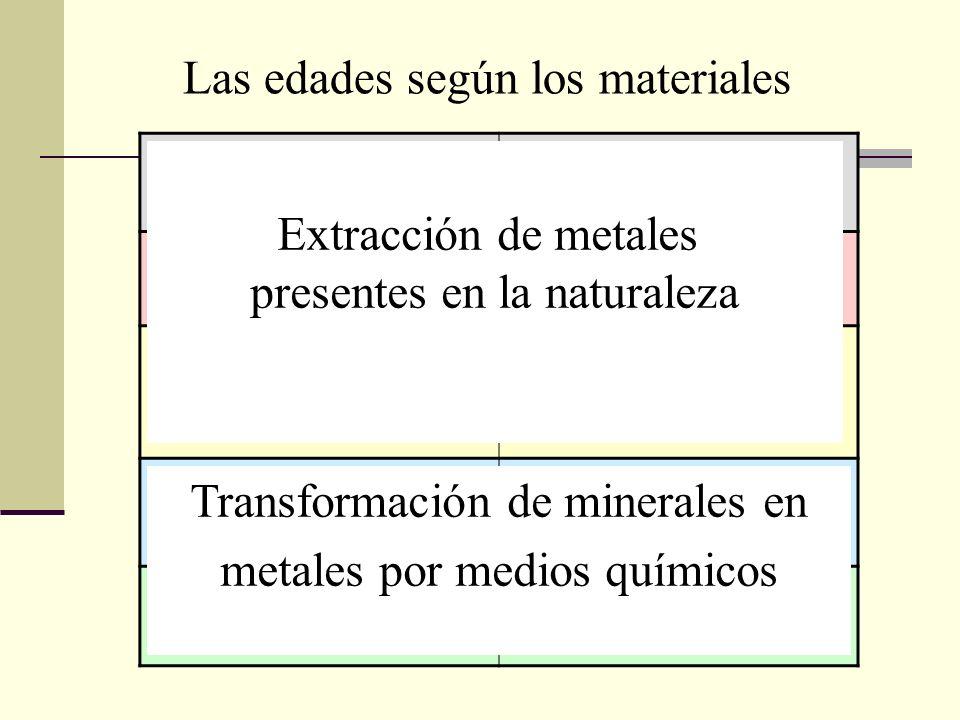 Las edades según los materiales