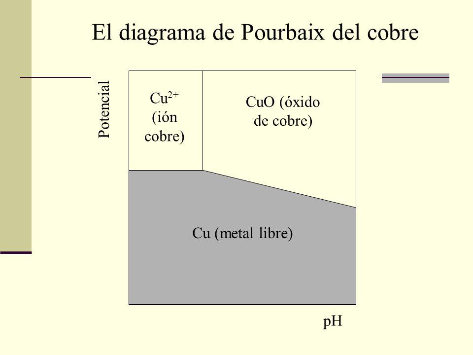 El diagrama de Pourbaix del cobre
