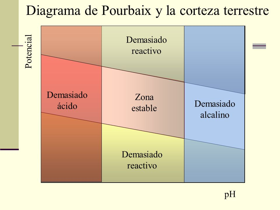 Diagrama de Pourbaix y la corteza terrestre
