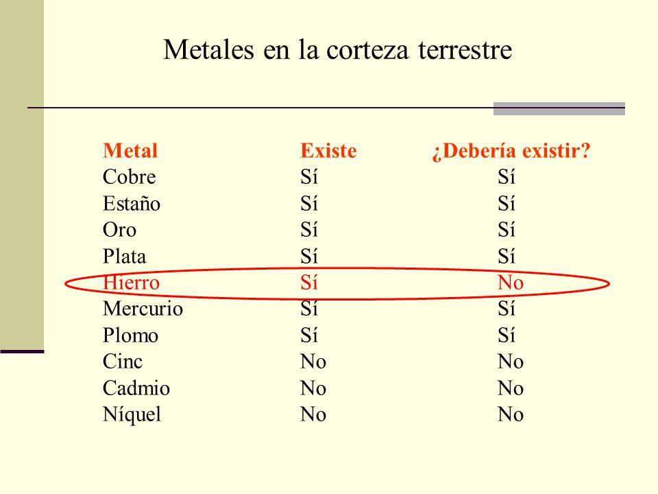 Metales en la corteza terrestre