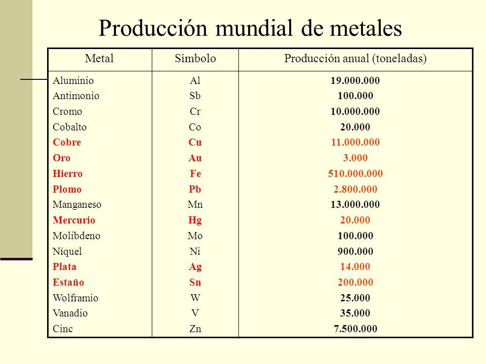 Producción mundial de metales