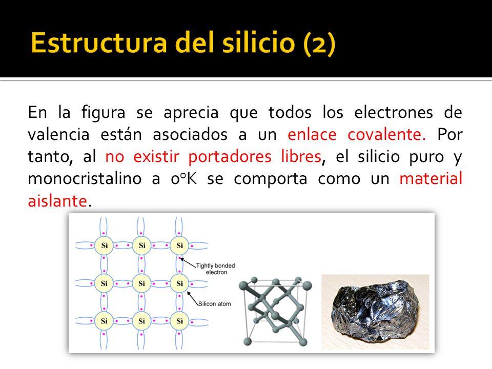 Estructura del silicio (2)