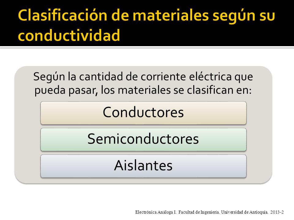 Clasificación de materiales según su conductividad