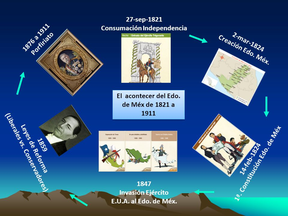 Consumación Independencia 1876 a 1911 Porfiriato 2-mar-1824