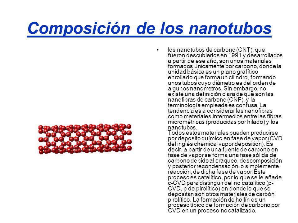 Composición de los nanotubos