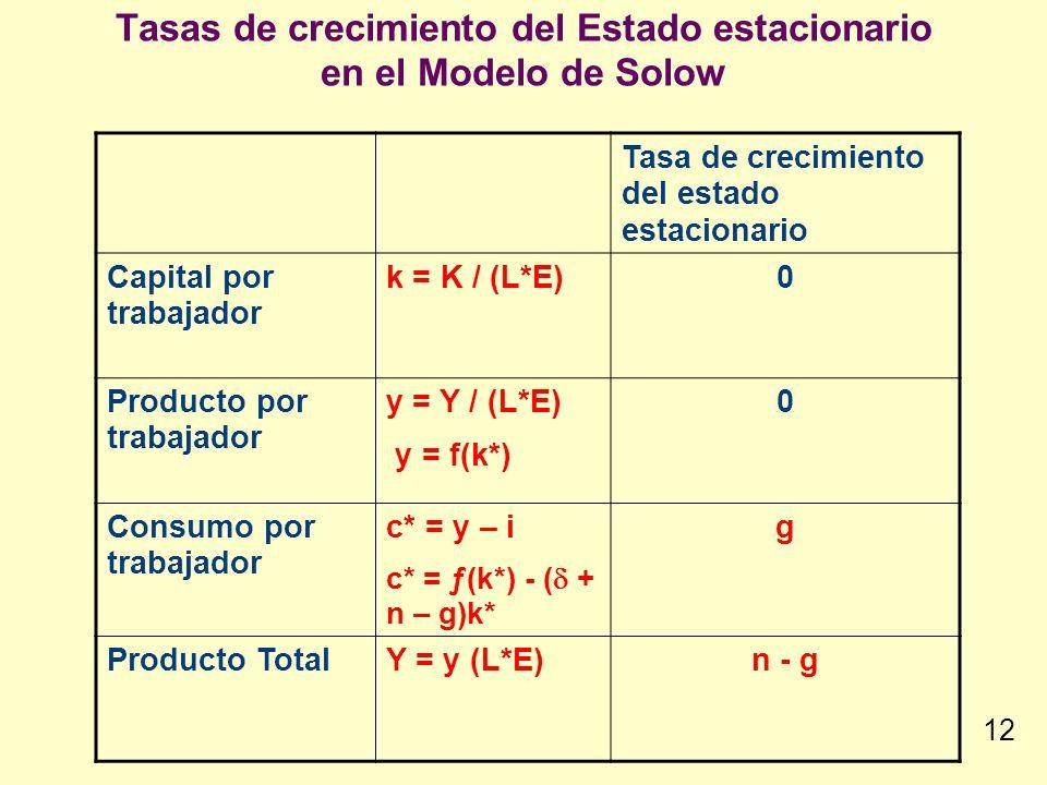 Tasas de crecimiento del Estado estacionario en el Modelo de Solow