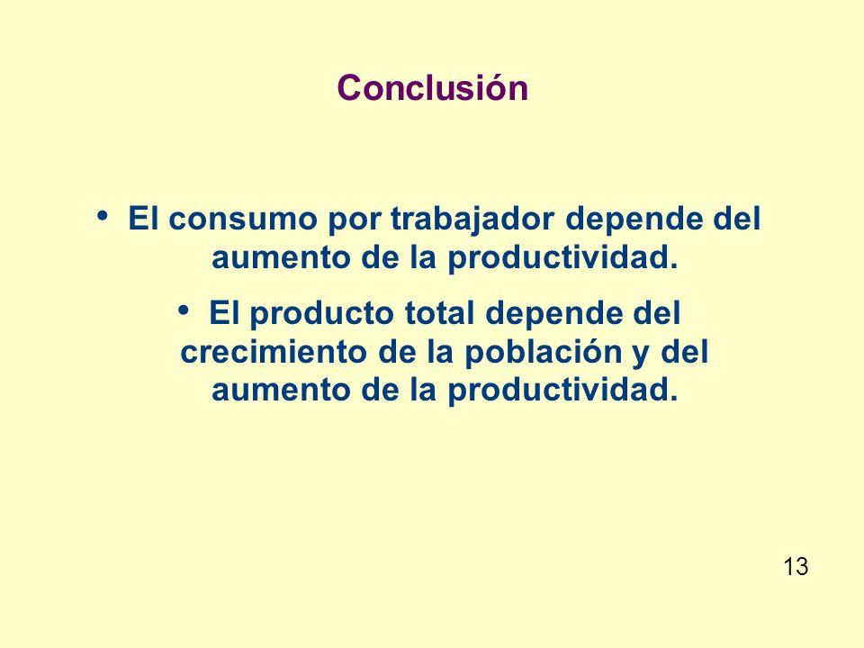 El consumo por trabajador depende del aumento de la productividad.
