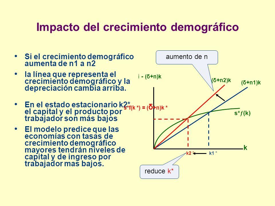 Impacto del crecimiento demográfico