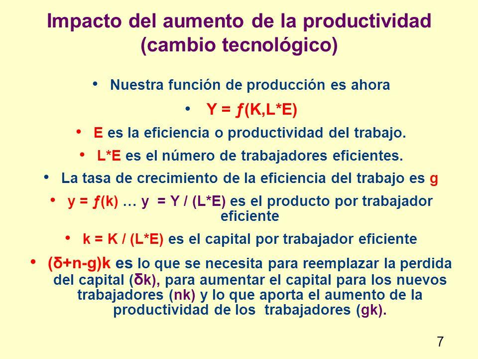 Impacto del aumento de la productividad (cambio tecnológico)