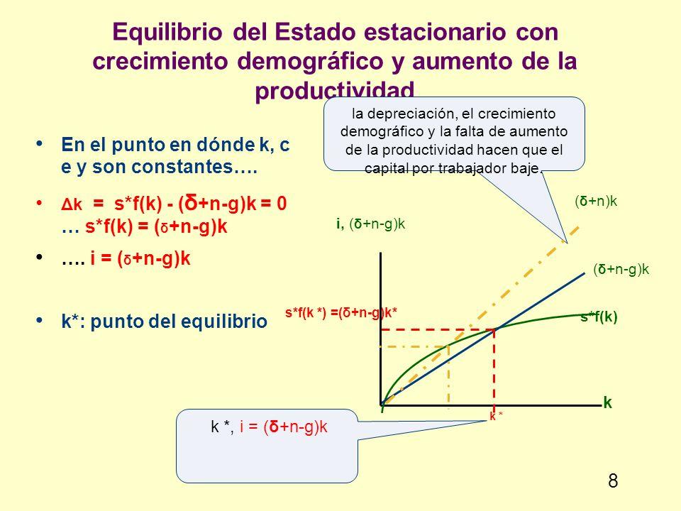 Equilibrio del Estado estacionario con crecimiento demográfico y aumento de la productividad