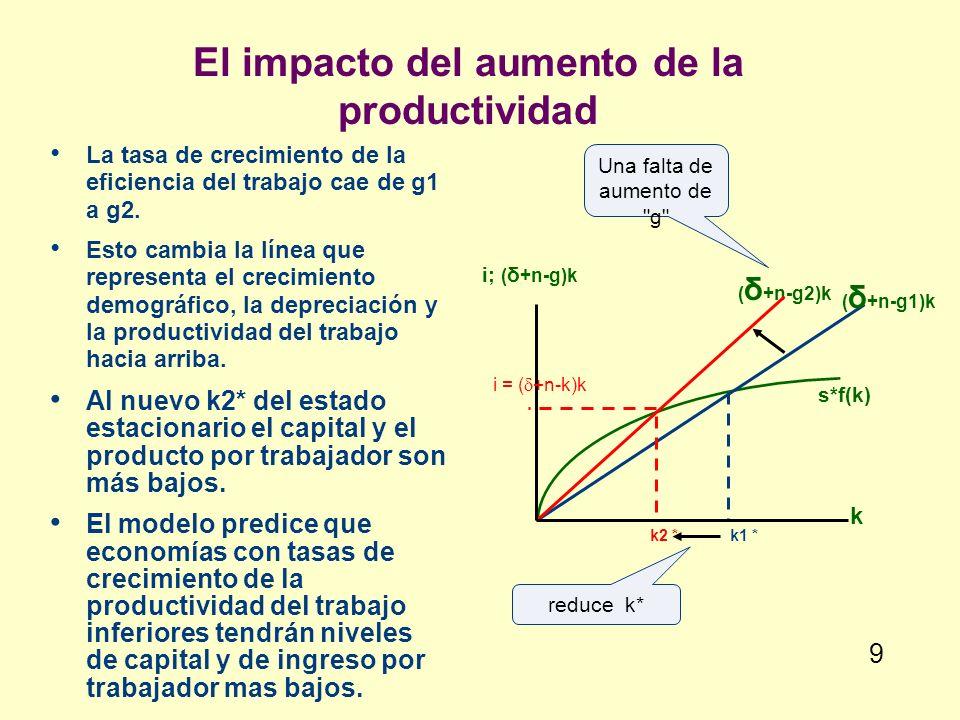 El impacto del aumento de la productividad