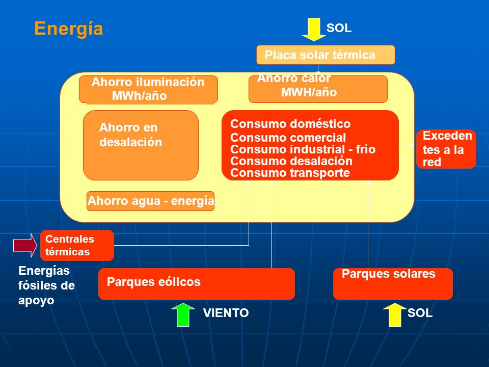 Energía SOL Placa solar térmica Ahorro calor MWH/año