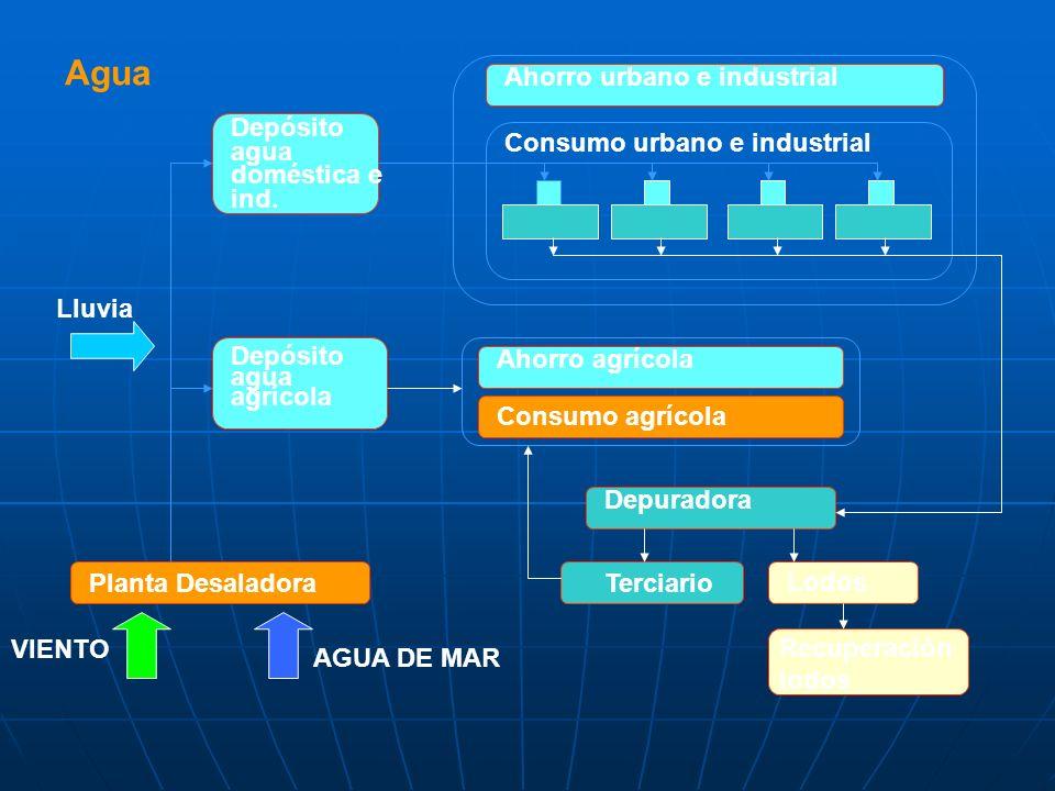 Agua Ahorro urbano e industrial Depósito agua doméstica e ind.