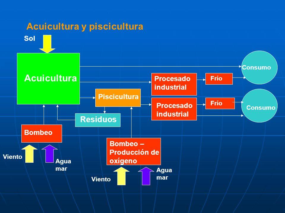 Acuicultura y piscicultura