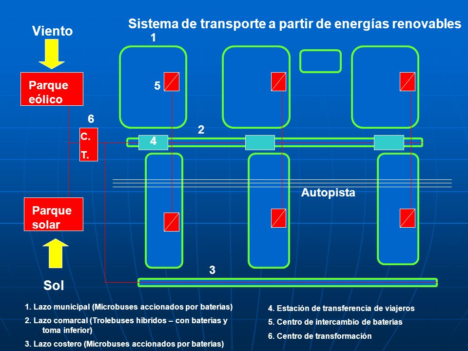 Sistema de transporte a partir de energías renovables Viento