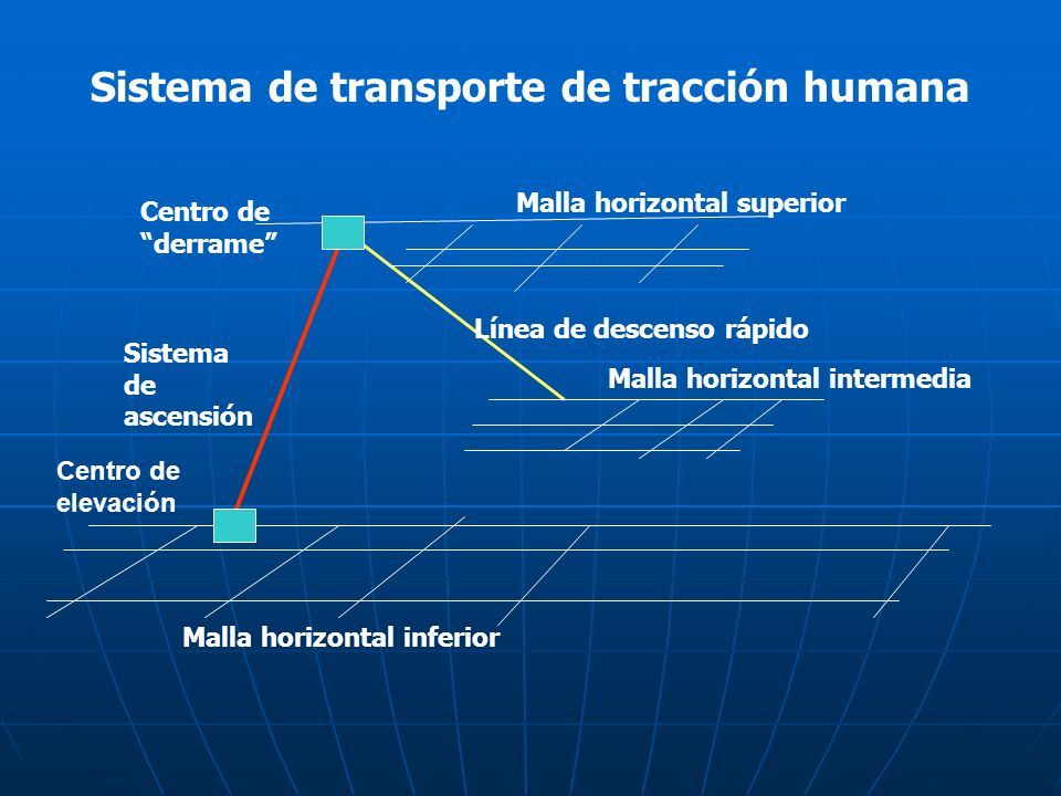 Sistema de transporte de tracción humana