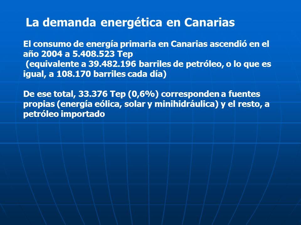La demanda energética en Canarias