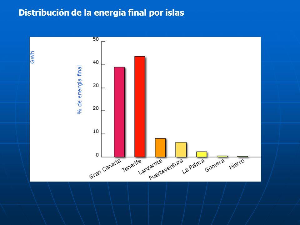 Distribución de la energía final por islas