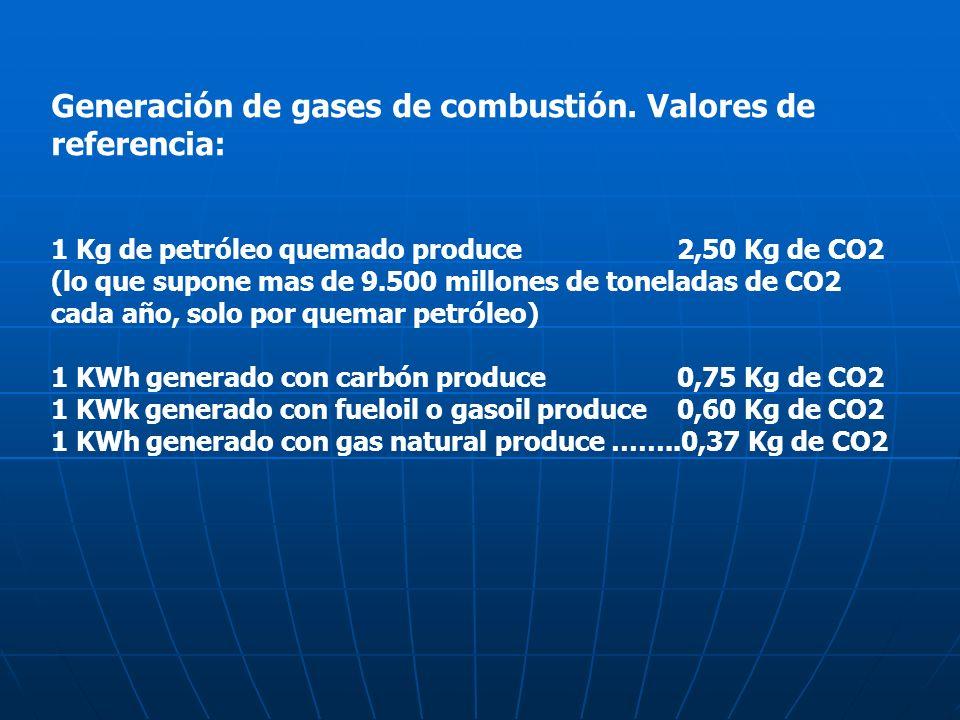 Generación de gases de combustión. Valores de referencia: