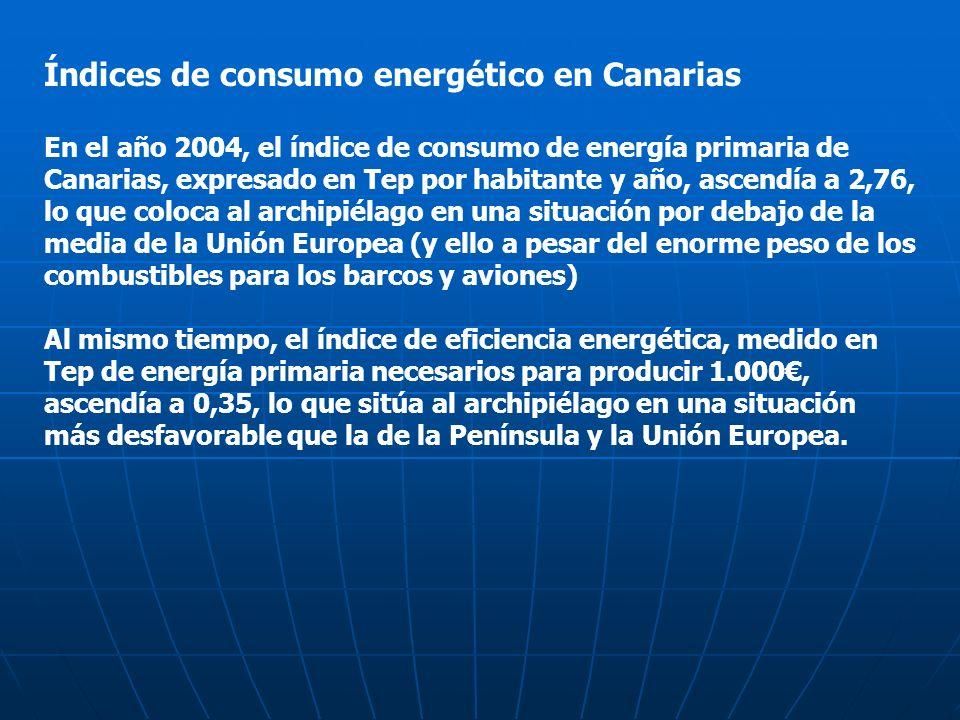 Índices de consumo energético en Canarias