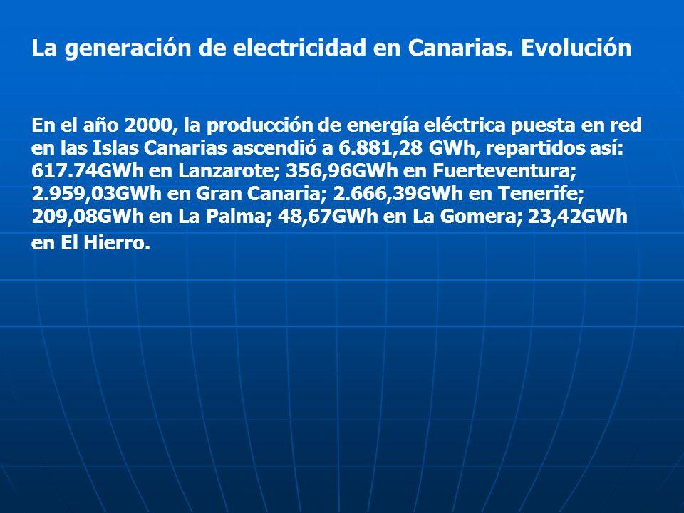 La generación de electricidad en Canarias. Evolución