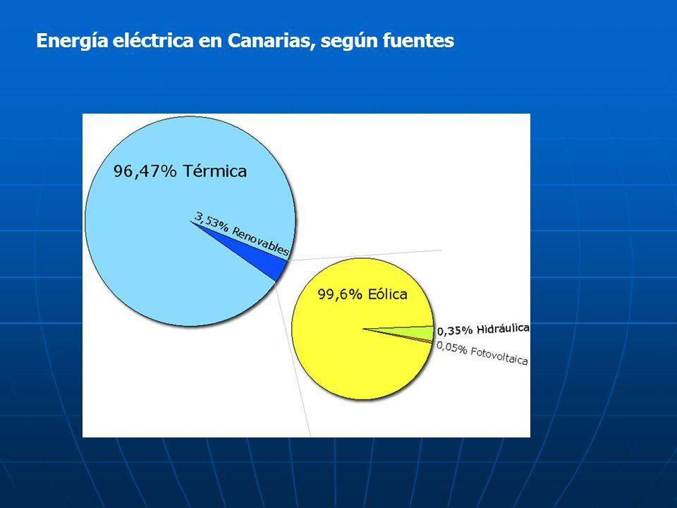 Energía eléctrica en Canarias, según fuentes