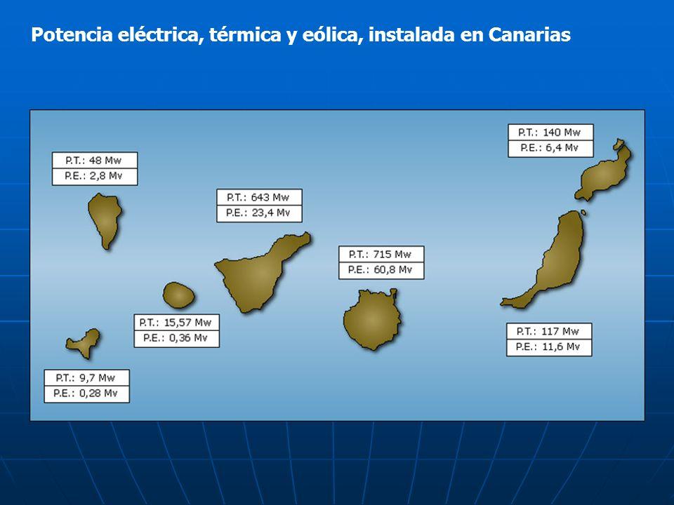Potencia eléctrica, térmica y eólica, instalada en Canarias