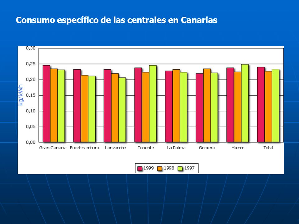Consumo específico de las centrales en Canarias