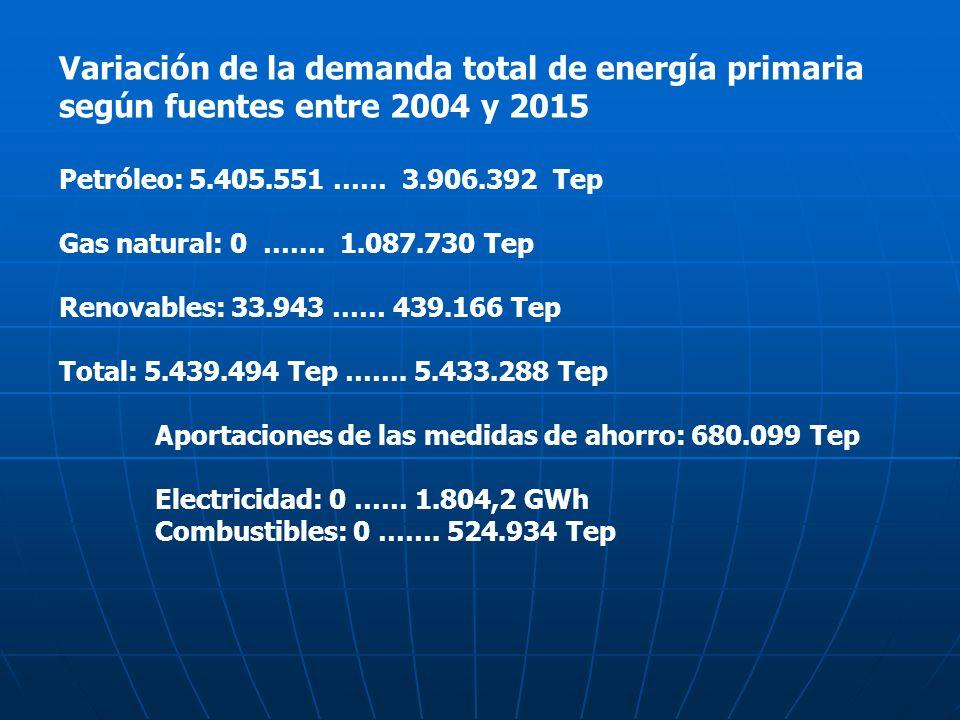 Variación de la demanda total de energía primaria según fuentes entre 2004 y 2015