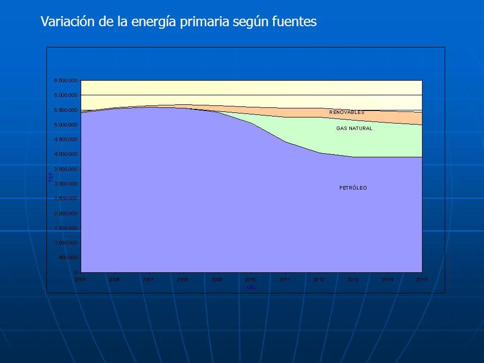 Variación de la energía primaria según fuentes