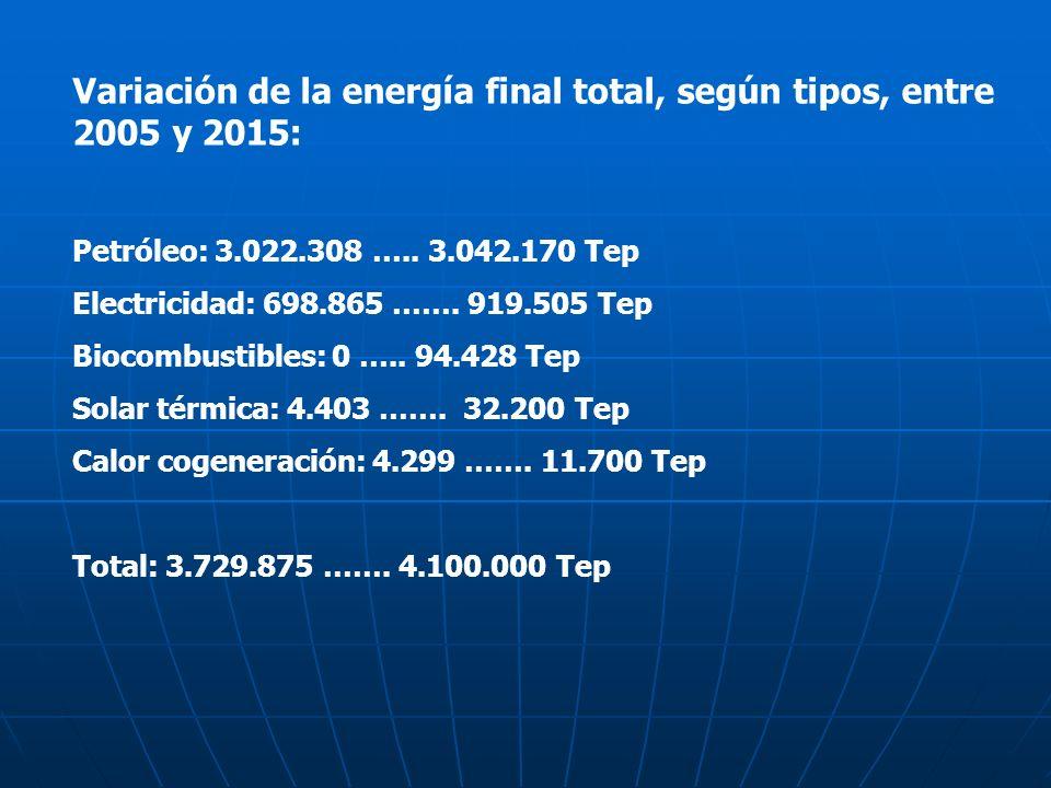 Variación de la energía final total, según tipos, entre 2005 y 2015: