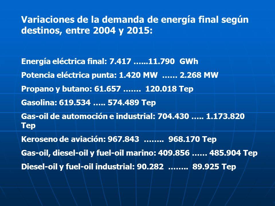 Variaciones de la demanda de energía final según destinos, entre 2004 y 2015: