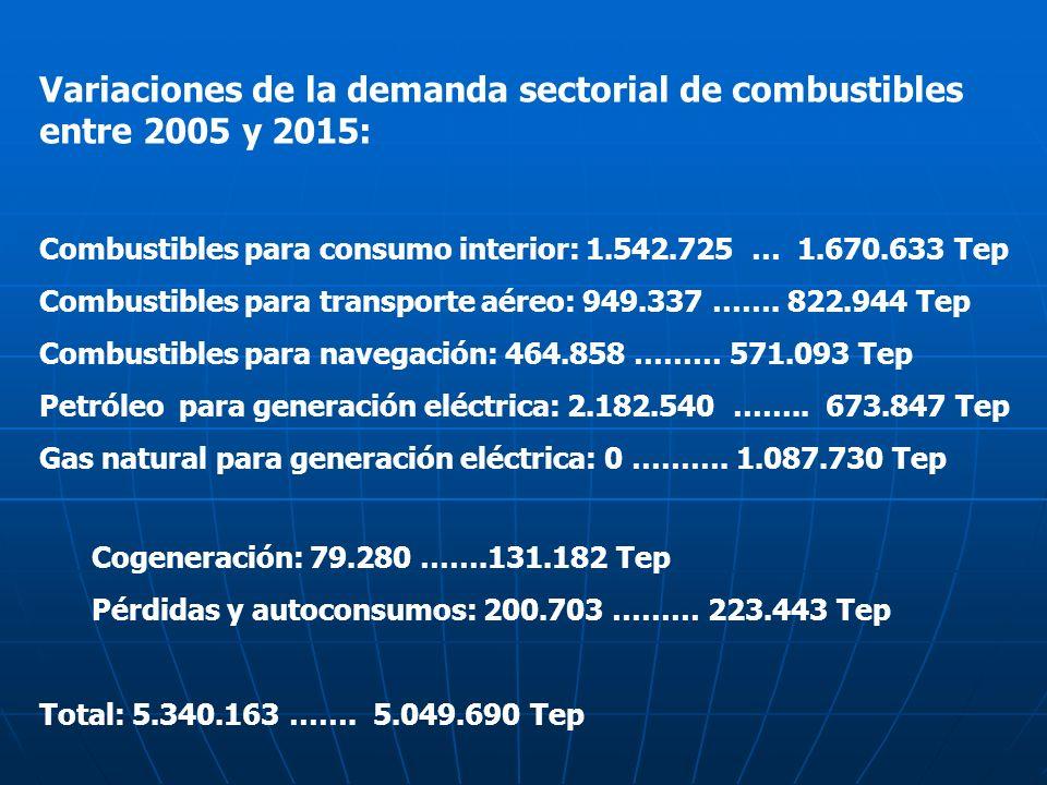 Variaciones de la demanda sectorial de combustibles entre 2005 y 2015: