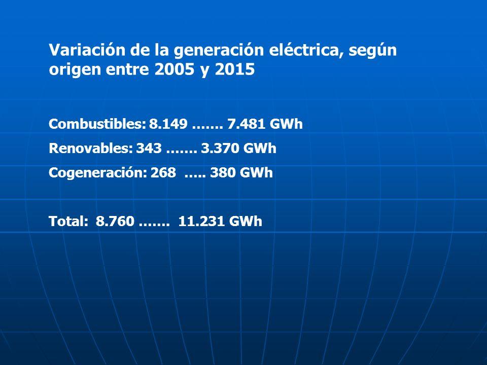 Variación de la generación eléctrica, según origen entre 2005 y 2015