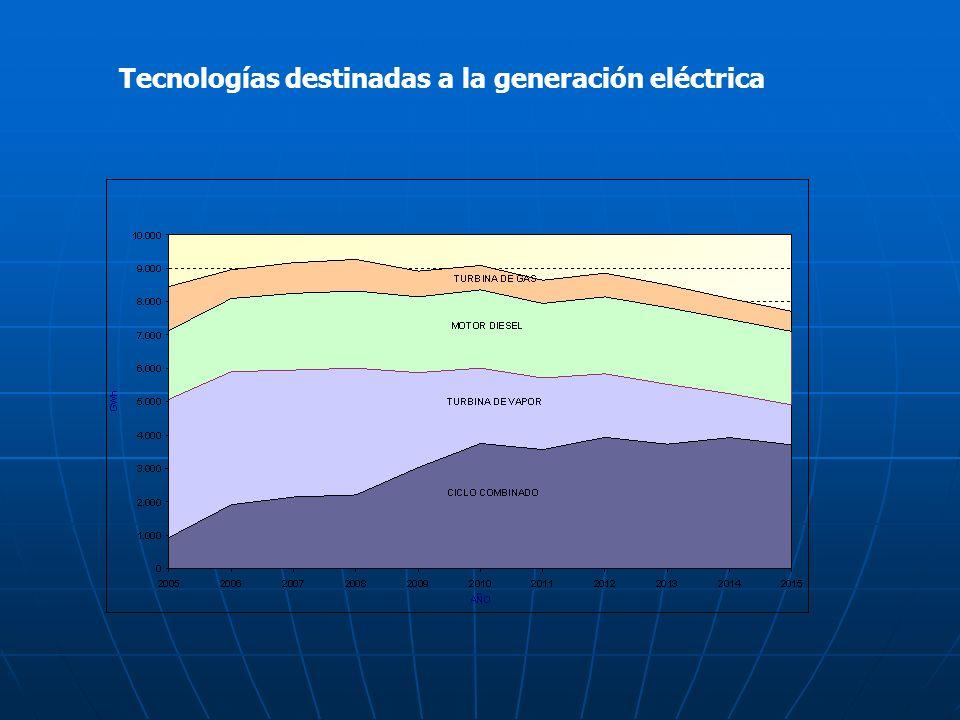 Tecnologías destinadas a la generación eléctrica