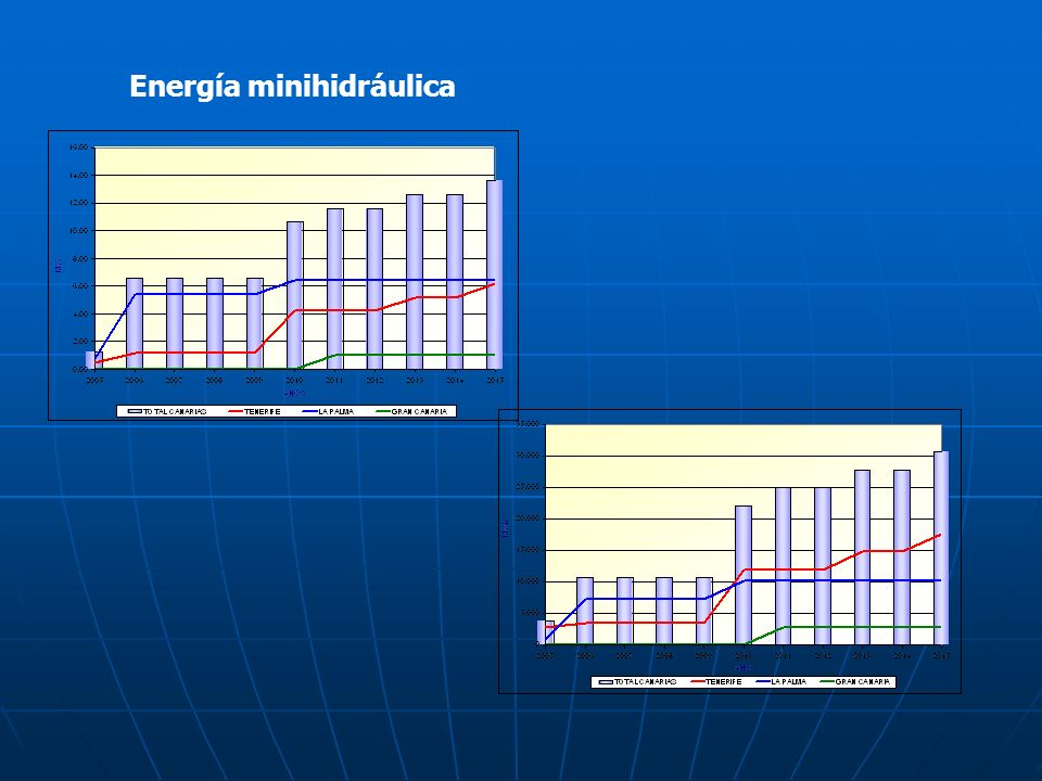 Energía minihidráulica
