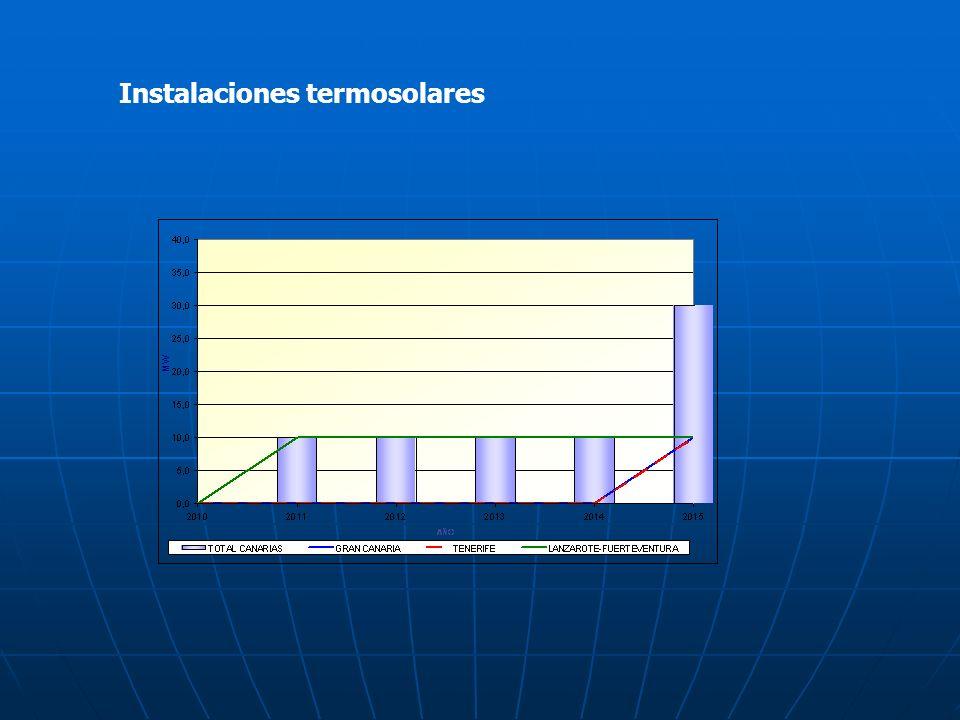 Instalaciones termosolares