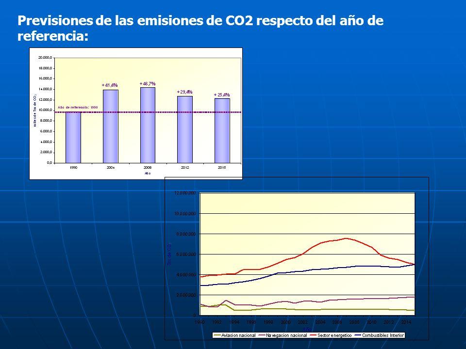 Previsiones de las emisiones de CO2 respecto del año de referencia: