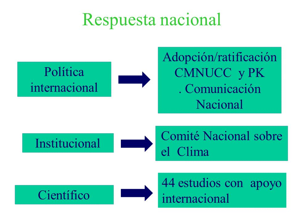 Respuesta nacional Adopción/ratificaciónCMNUCC y PK