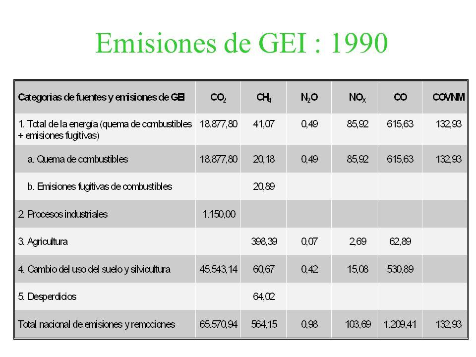 Emisiones de GEI : 1990