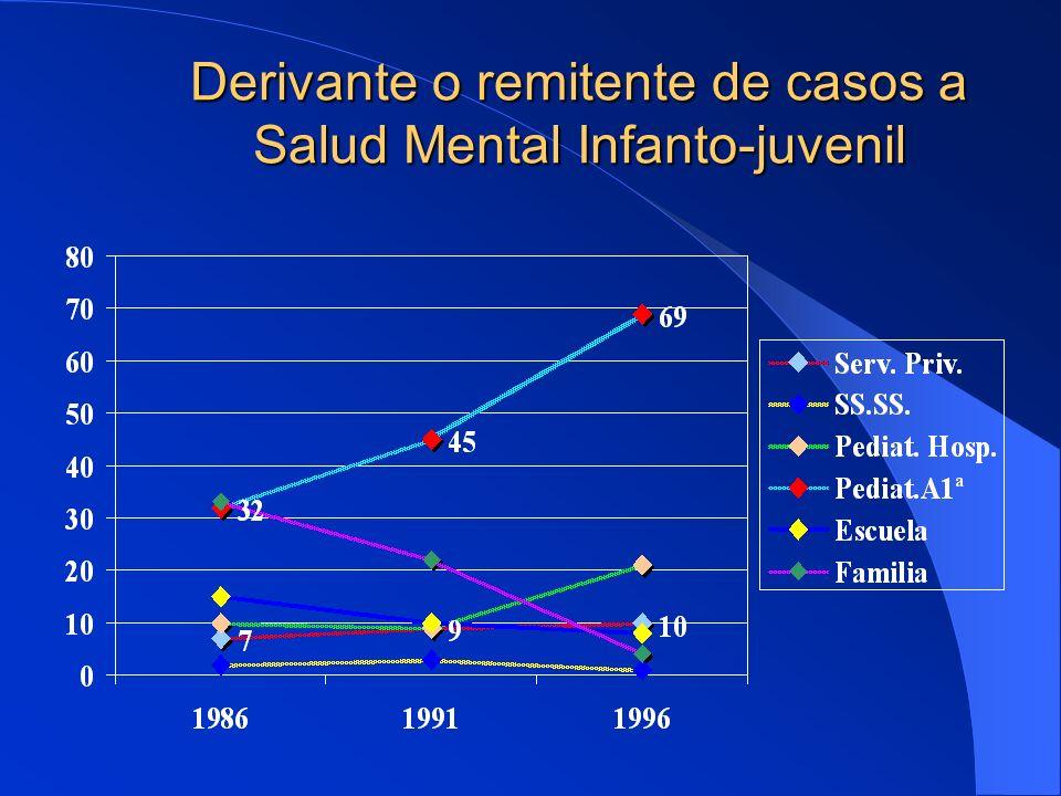 Derivante o remitente de casos a Salud Mental Infanto-juvenil