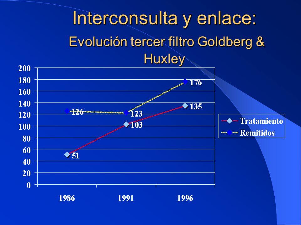 Interconsulta y enlace: Evolución tercer filtro Goldberg & Huxley