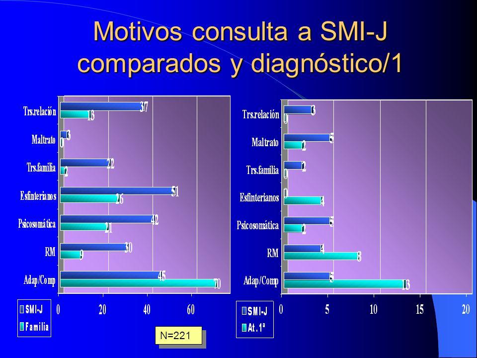 Motivos consulta a SMI-J comparados y diagnóstico/1